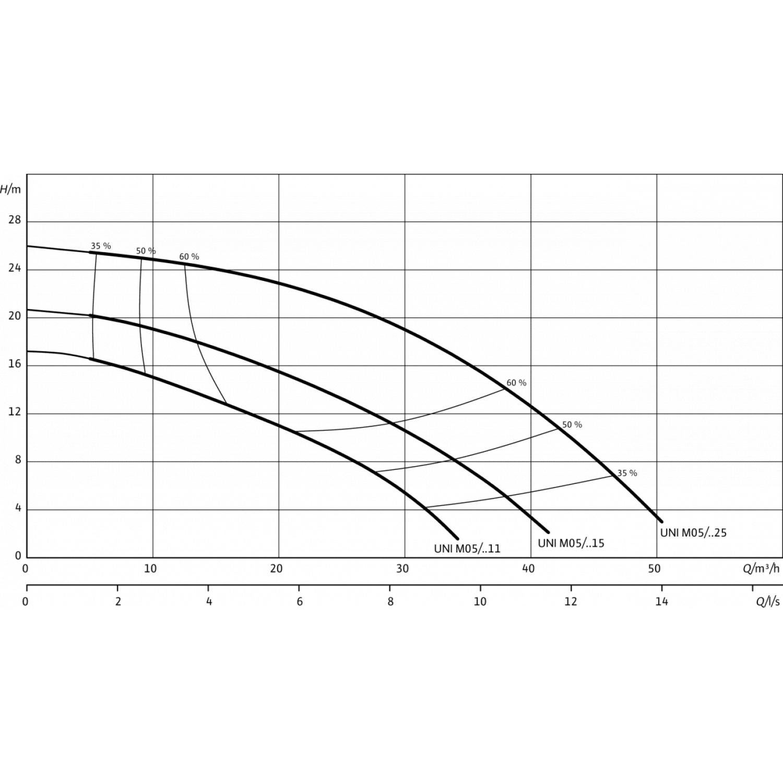 Погружной дренажный насос Wilo Padus UNI M05/M11523/A