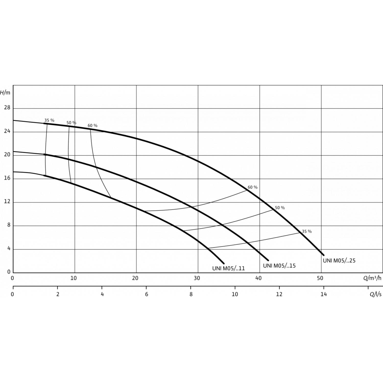 Погружной дренажный насос Wilo Padus UNI M05/M15523/P