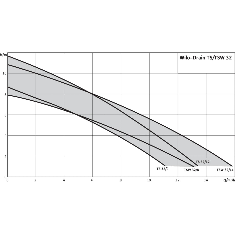 Погружной насос для сточных вод Wilo Drain TS 32/9-A