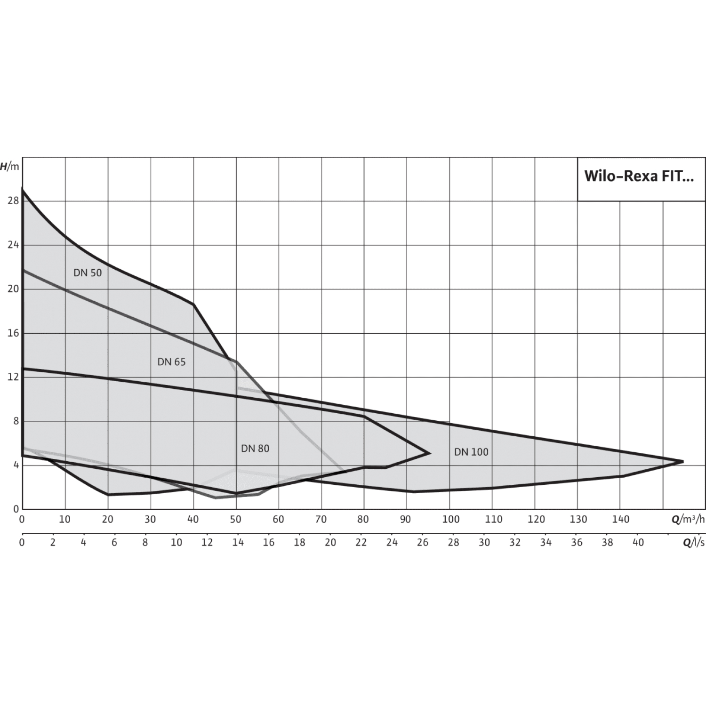 Фекальный насос Wilo Rexa FIT V08DA422/EAD04M0011523A