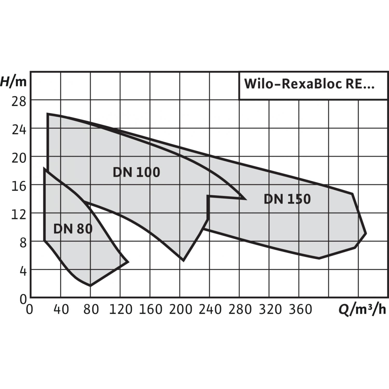 Насос для отвода сточных вод блочной конструкции со встроенным стандартным электродвигателем фекальный насос Wilo RexaBloc RE 10.44W245DAH160L4