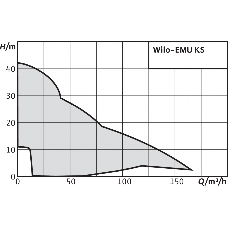Фекальный насос Wilo EMU KS 20 D GG