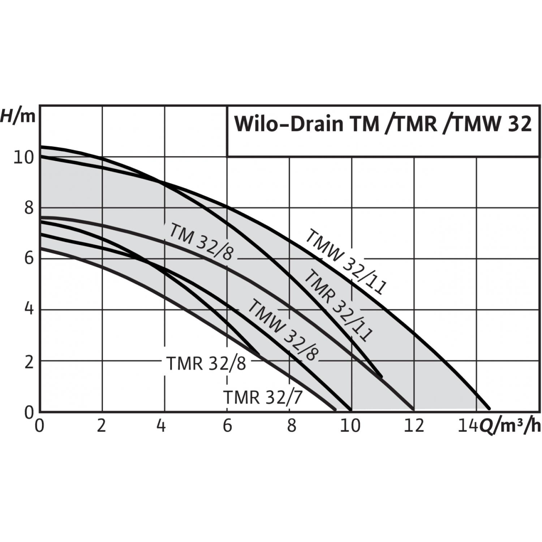 Погружной насос для сточных вод Wilo Drain TMW 32/11HD